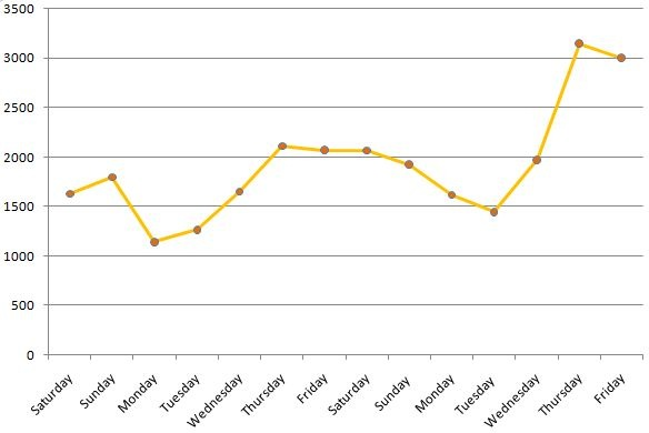 Sales Data for First 2 Weeks – Chillifresh