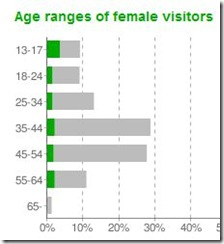 demographics female
